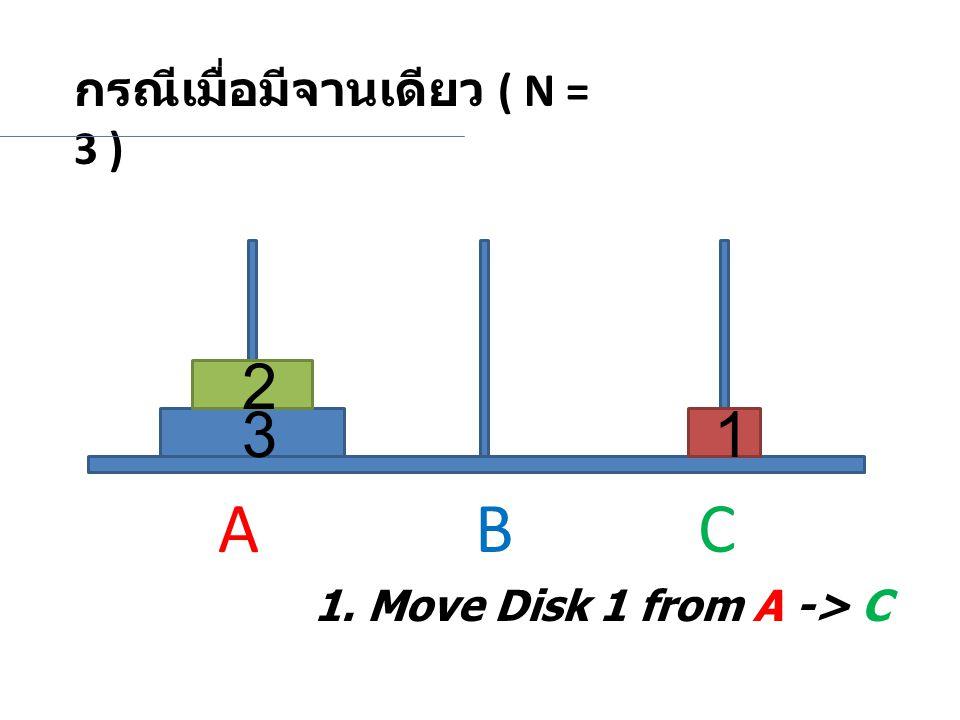 A B C 2 3 1 กรณีเมื่อมีจานเดียว ( N = 3 )