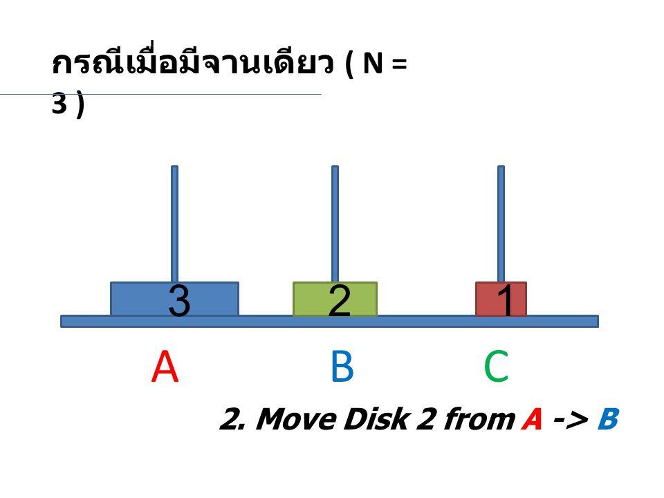A B C 3 2 1 กรณีเมื่อมีจานเดียว ( N = 3 )