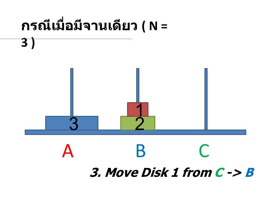 A B C 1 3 2 กรณีเมื่อมีจานเดียว ( N = 3 )