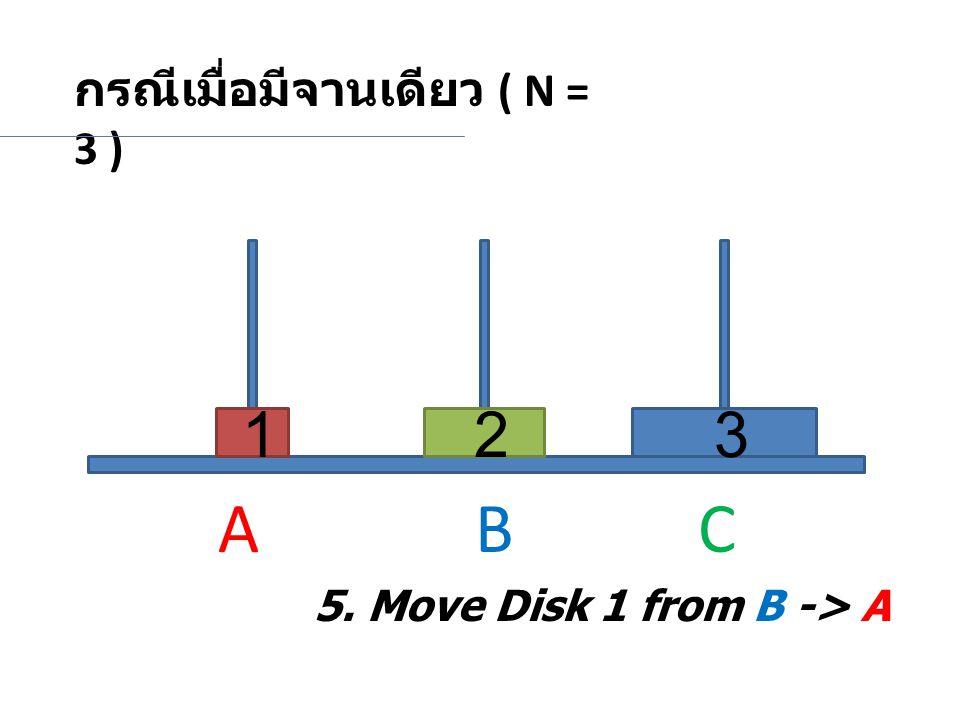 A B C 1 2 3 กรณีเมื่อมีจานเดียว ( N = 3 )