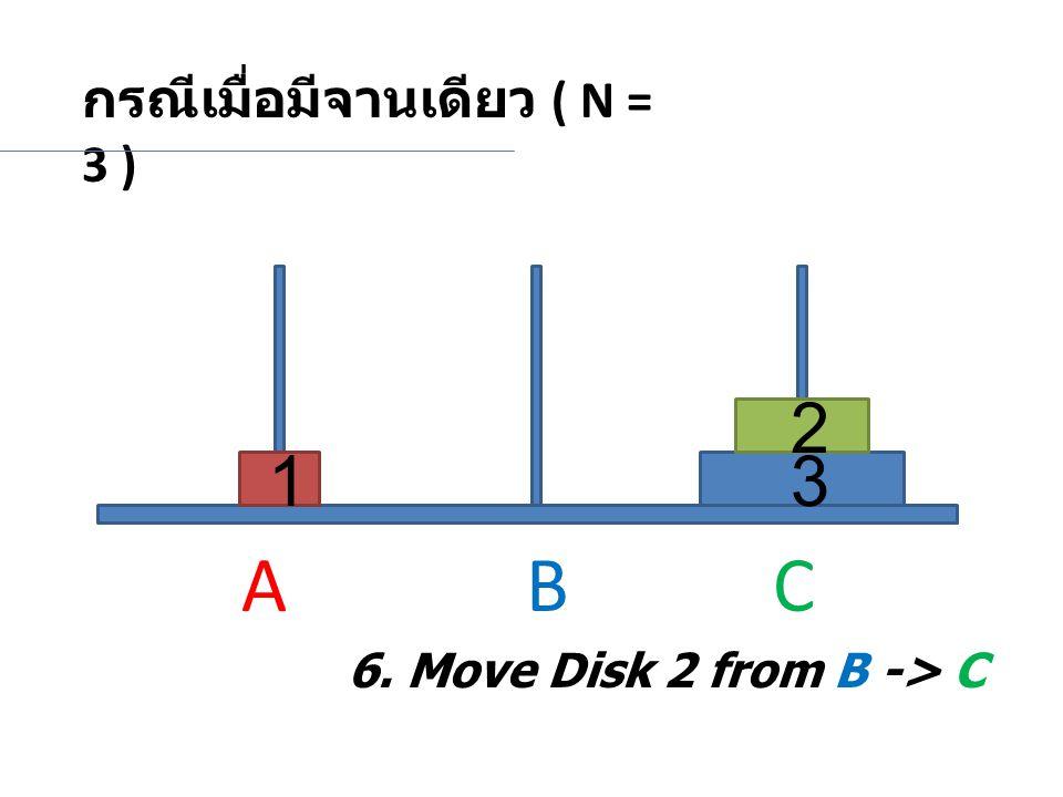 A B C 2 1 3 กรณีเมื่อมีจานเดียว ( N = 3 )