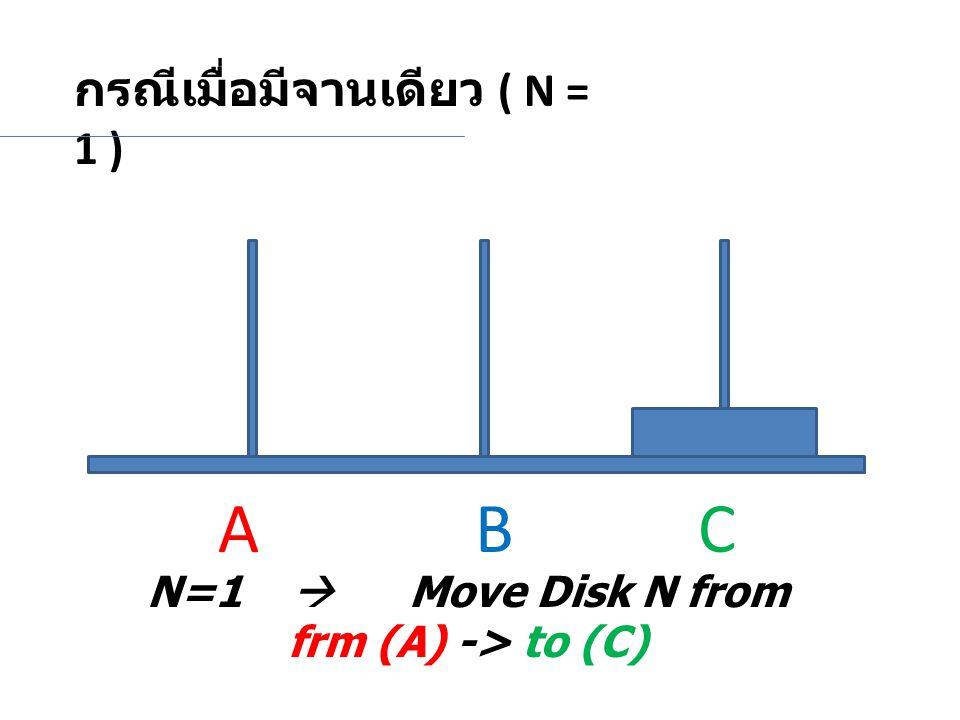 N=1  Move Disk N from frm (A) -> to (C)