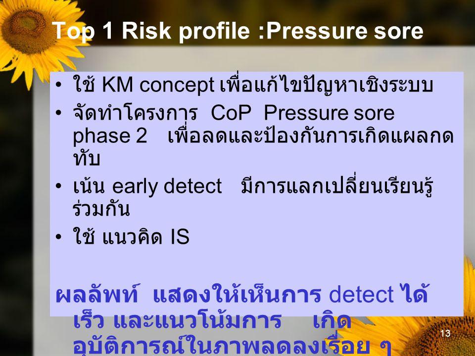 Top 1 Risk profile :Pressure sore