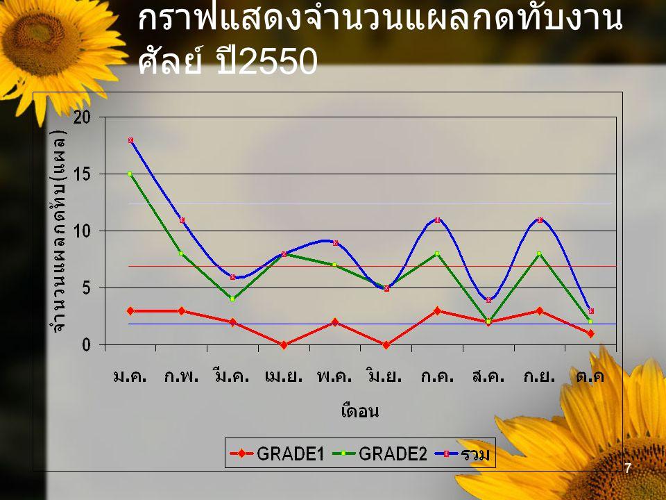 กราฟแสดงจำนวนแผลกดทับงานศัลย์ ปี2550
