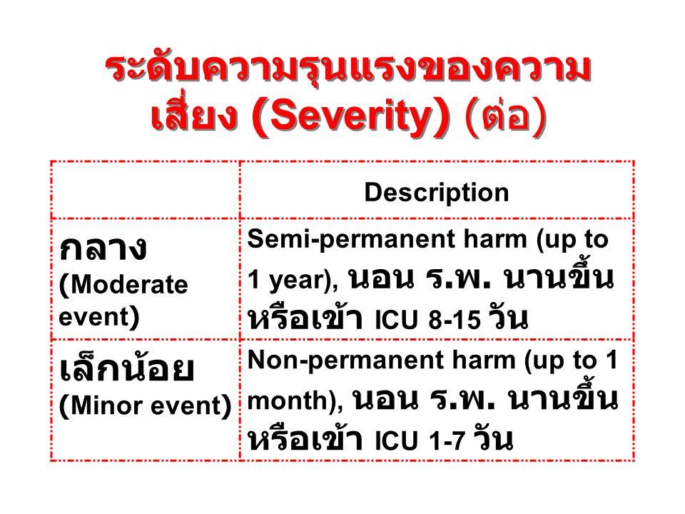 ระดับความรุนแรงของความเสี่ยง (Severity) (ต่อ)