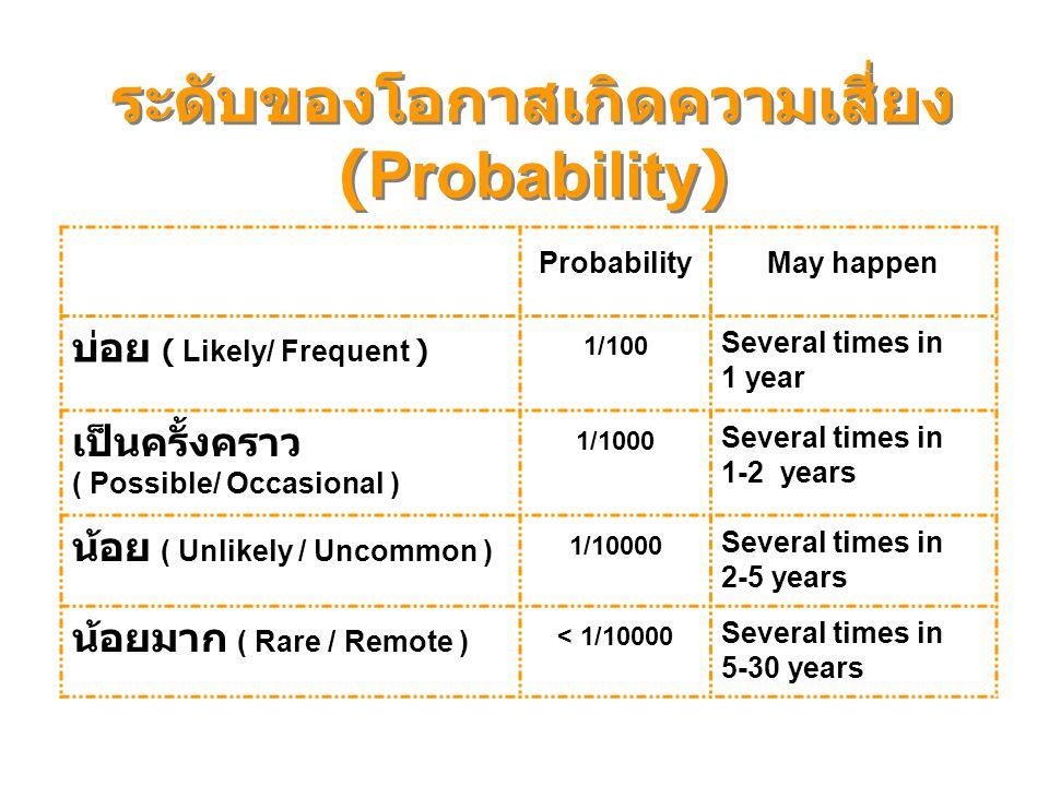 ระดับของโอกาสเกิดความเสี่ยง (Probability)