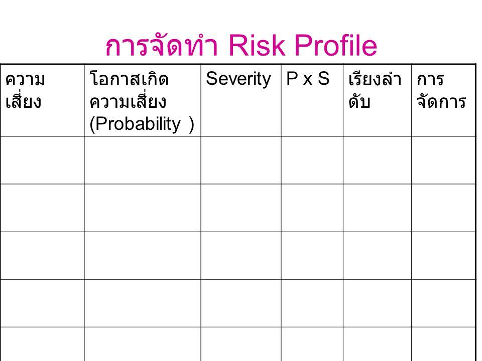 การจัดทำ Risk Profile ความเสี่ยง โอกาสเกิดความเสี่ยง(Probability )