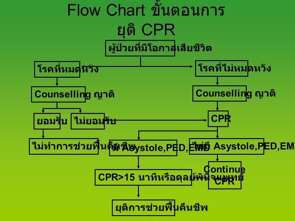 Flow Chart ขั้นตอนการยุติ CPR