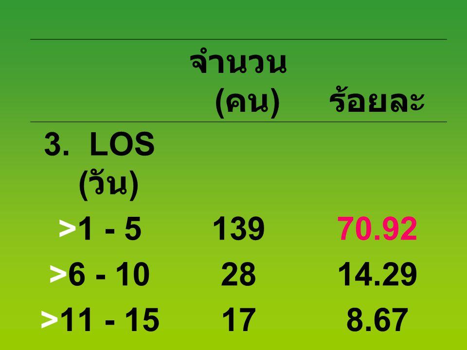 จำนวน (คน) ร้อยละ 3. LOS (วัน) >1 - 5 139 70.92 >6 - 10 28 14.29 >11 - 15 17 8.67 > 16 12 6.12