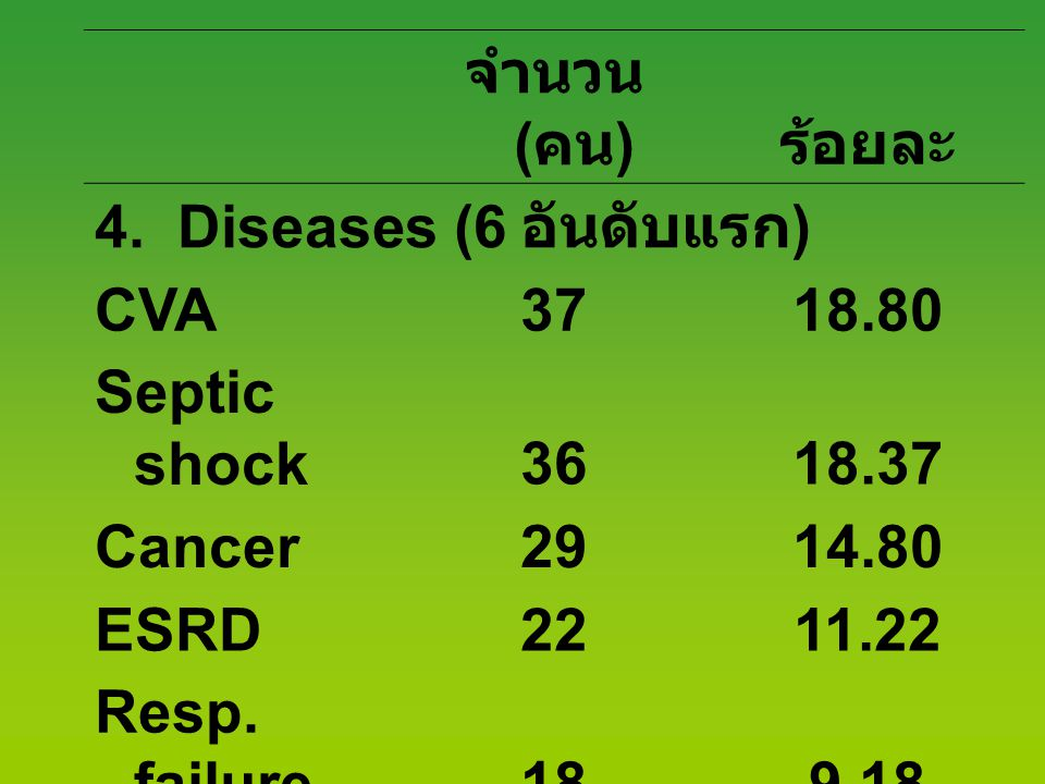 จำนวน (คน) ร้อยละ. 4. Diseases (6 อันดับแรก) CVA. 37. 18.80. Septic shock. 36. 18.37. Cancer.