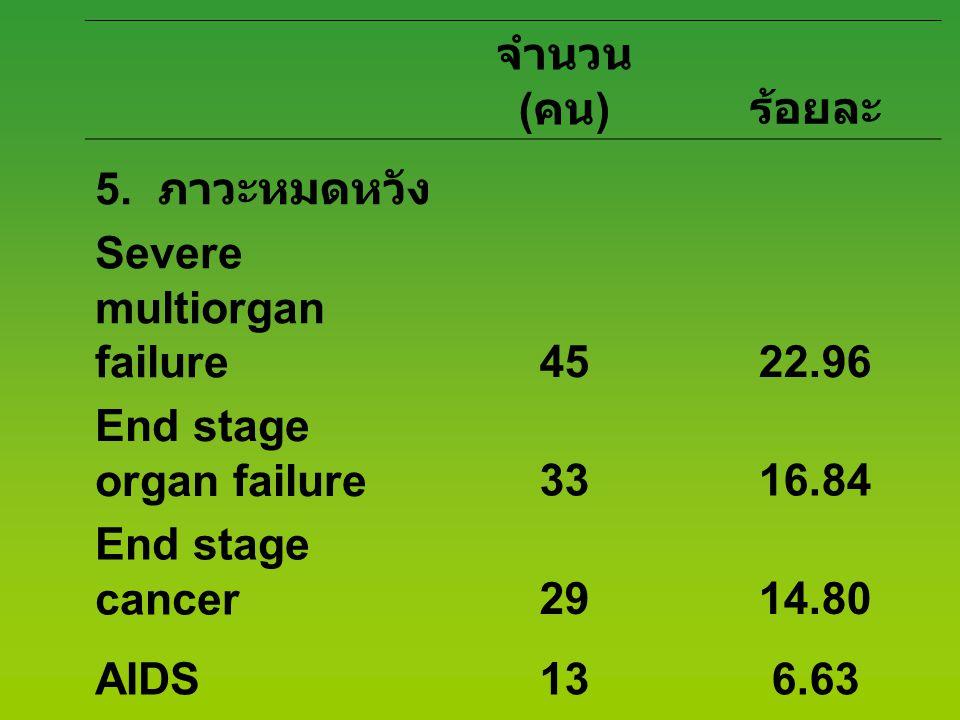จำนวน (คน) ร้อยละ. 5. ภาวะหมดหวัง. Severe multiorgan failure. 45. 22.96. End stage organ failure.