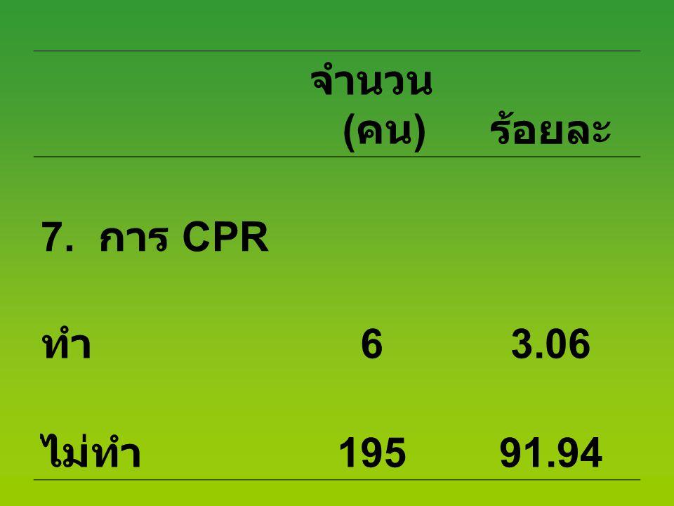 จำนวน (คน) ร้อยละ 7. การ CPR ทำ 6 3.06 ไม่ทำ 195 91.94
