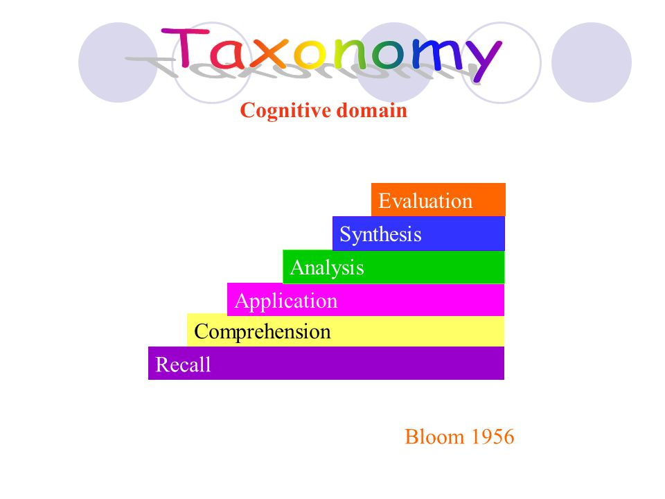 Taxonomy Cognitive domain Evaluation Synthesis Analysis Application
