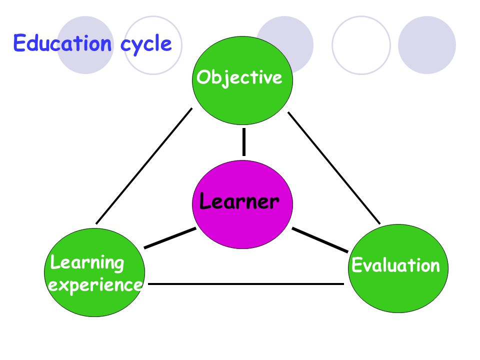 Education cycle Objective Learner Evaluation Learning experience