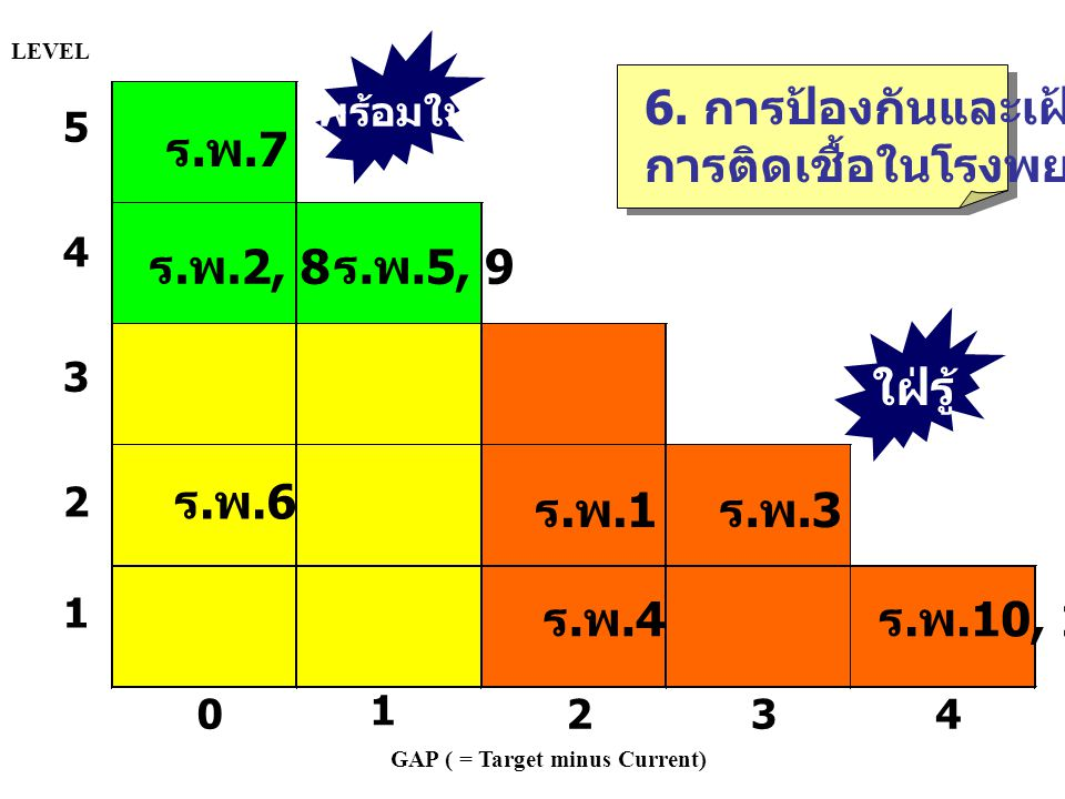 6. การป้องกันและเฝ้าระวัง การติดเชื้อในโรงพยาบาล ร.พ.7
