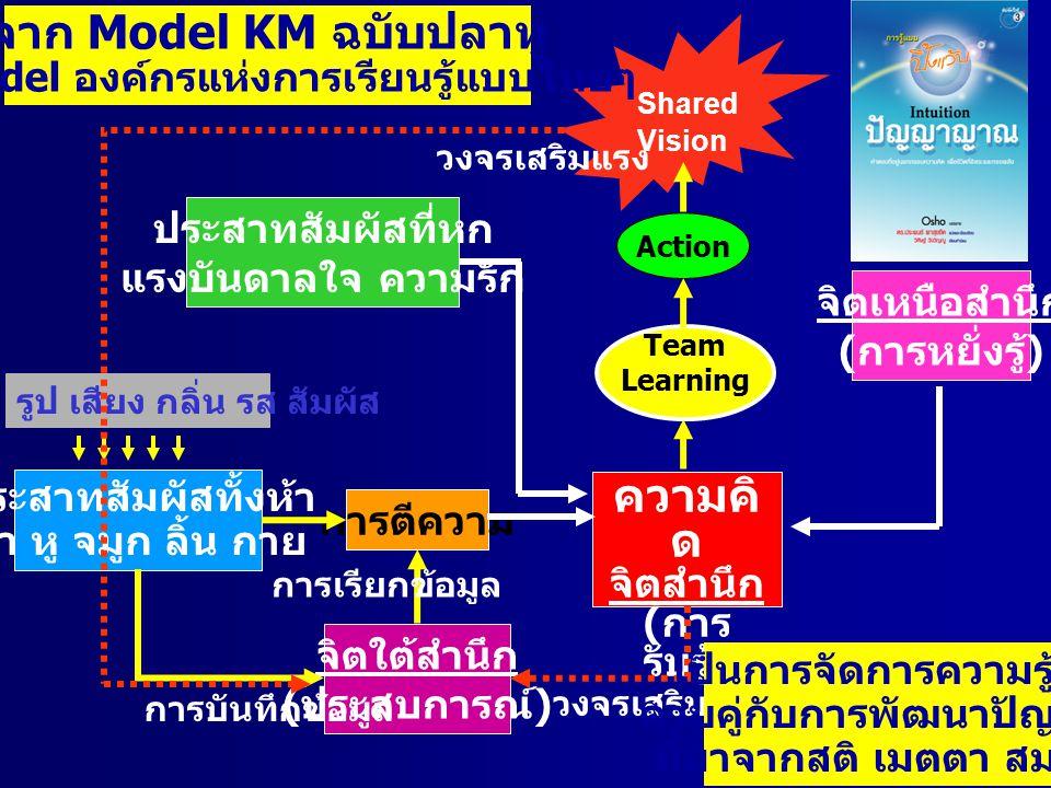 จาก Model KM ฉบับปลาทู ความคิดจิตสำนึก