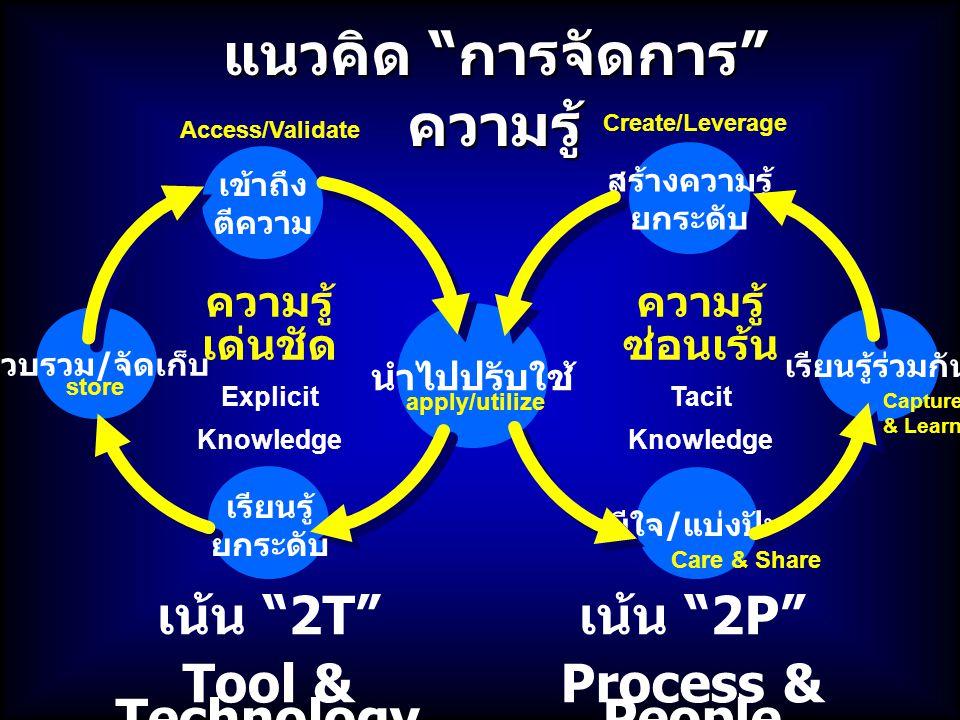 แนวคิด การจัดการ ความรู้