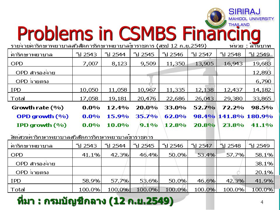 Problems in CSMBS Financing