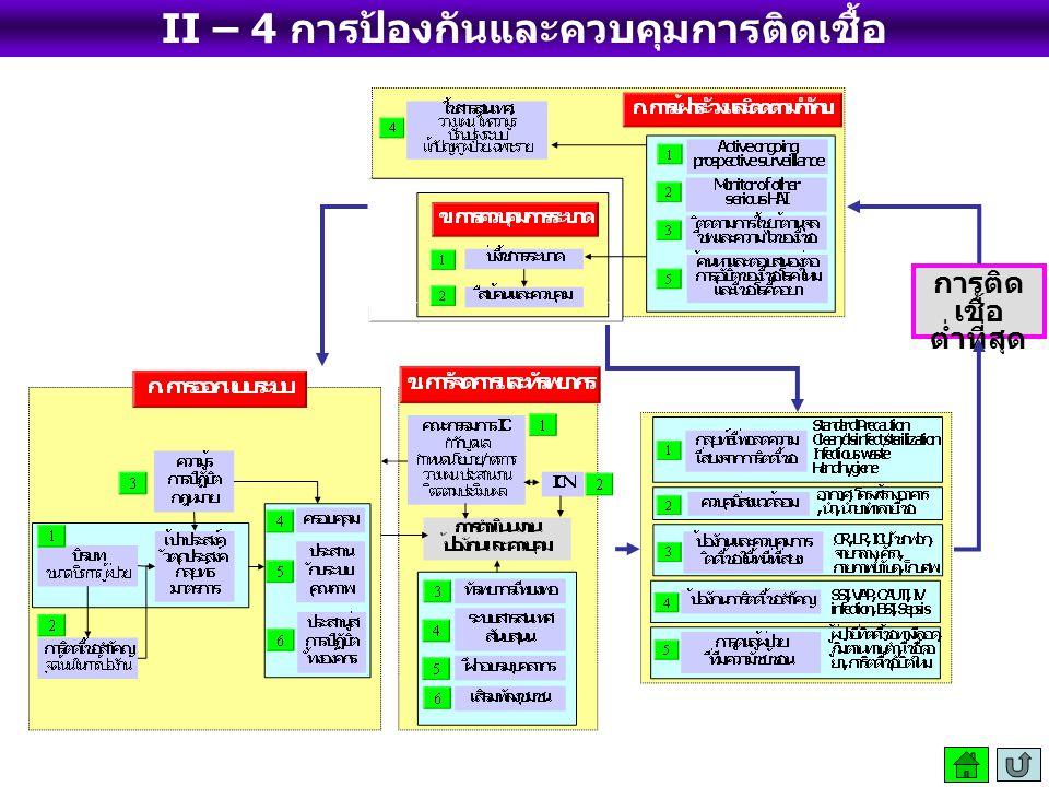II – 4 การป้องกันและควบคุมการติดเชื้อ