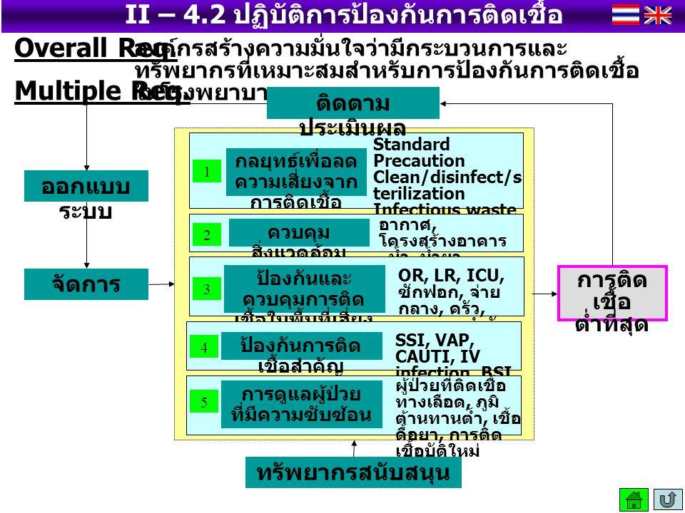 II – 4.2 ปฏิบัติการป้องกันการติดเชื้อ