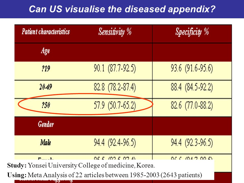 Can US visualise the diseased appendix