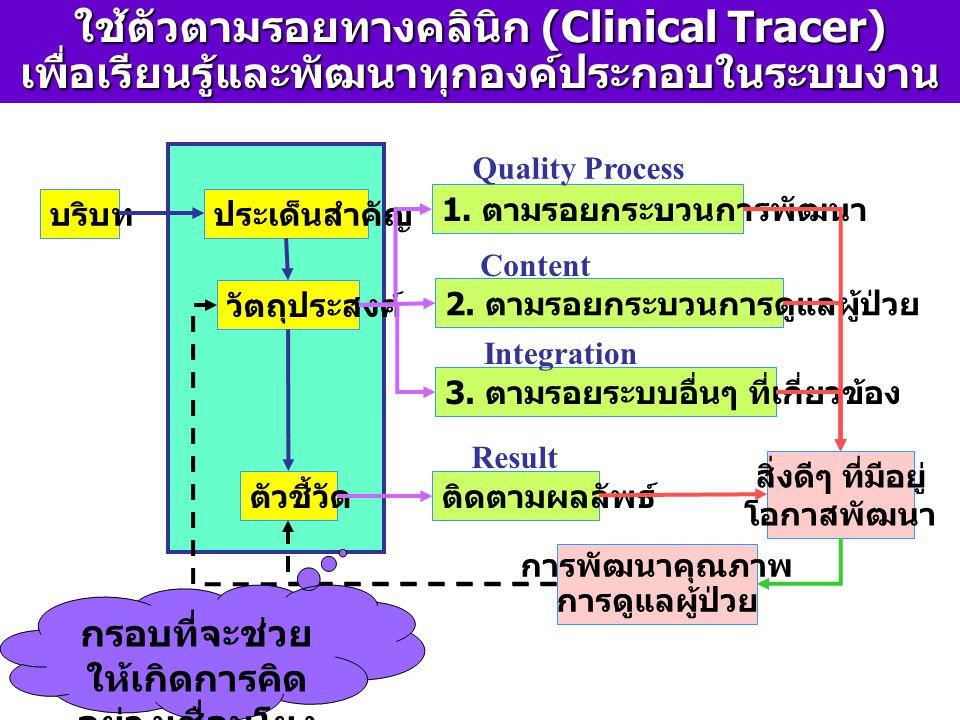 ใช้ตัวตามรอยทางคลินิก (Clinical Tracer)