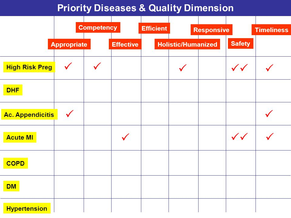 Priority Diseases & Quality Dimension
