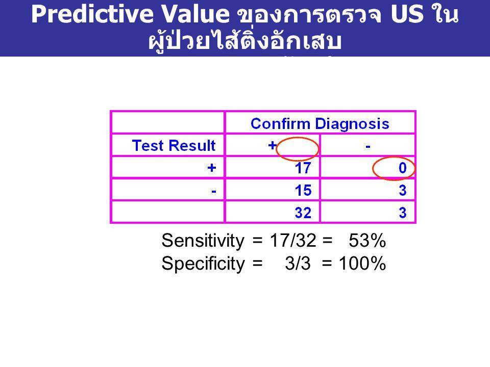 Predictive Value ของการตรวจ US ในผู้ป่วยไส้ติ่งอักเสบ