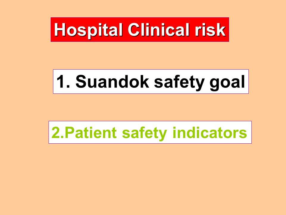 Hospital Clinical risk
