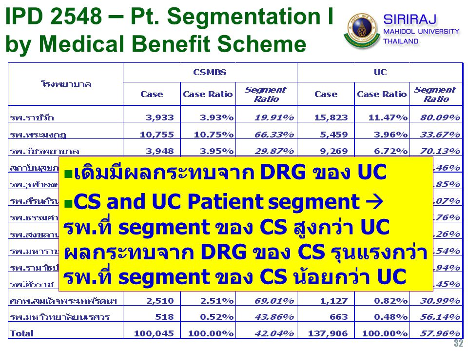 IPD 2548 – Pt. Segmentation I by Medical Benefit Scheme