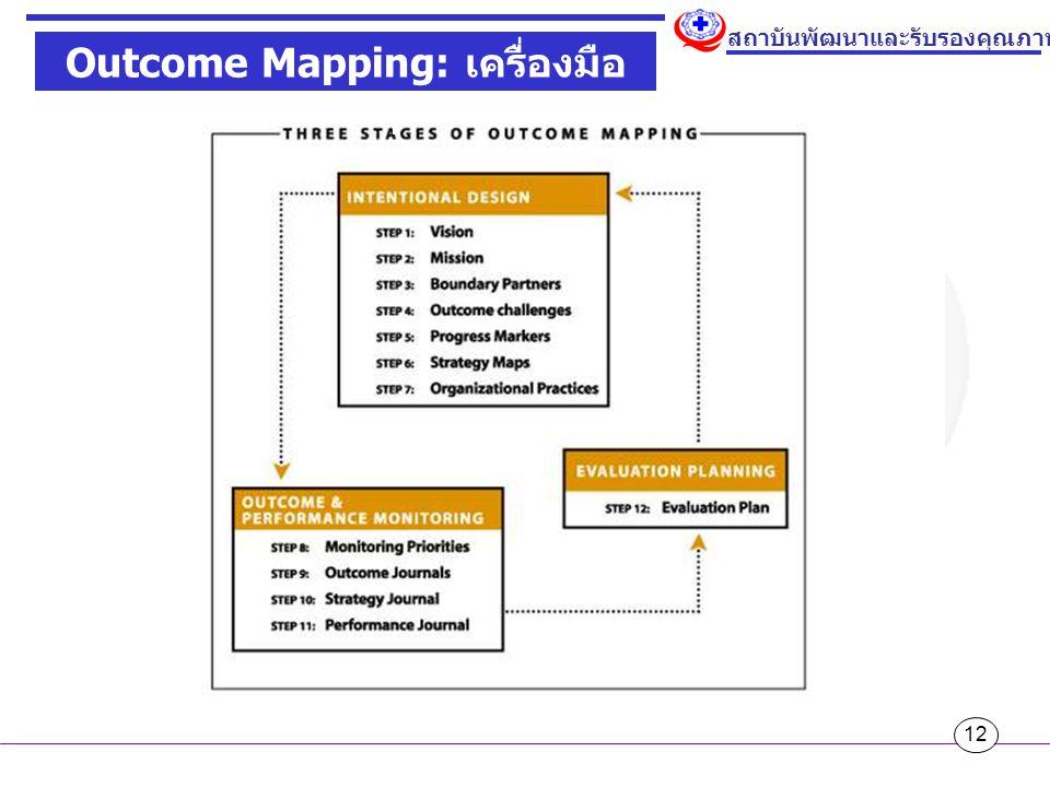 Outcome Mapping: เครื่องมือ monitor พฤติกรรม