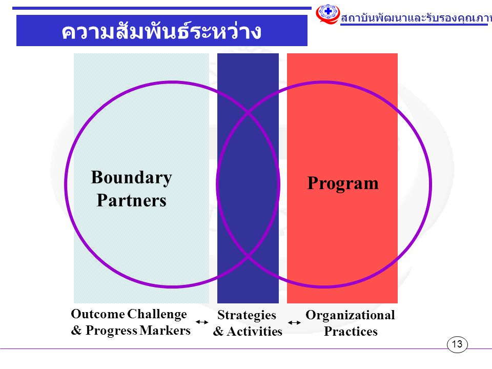 ความสัมพันธ์ระหว่าง Program & Partners