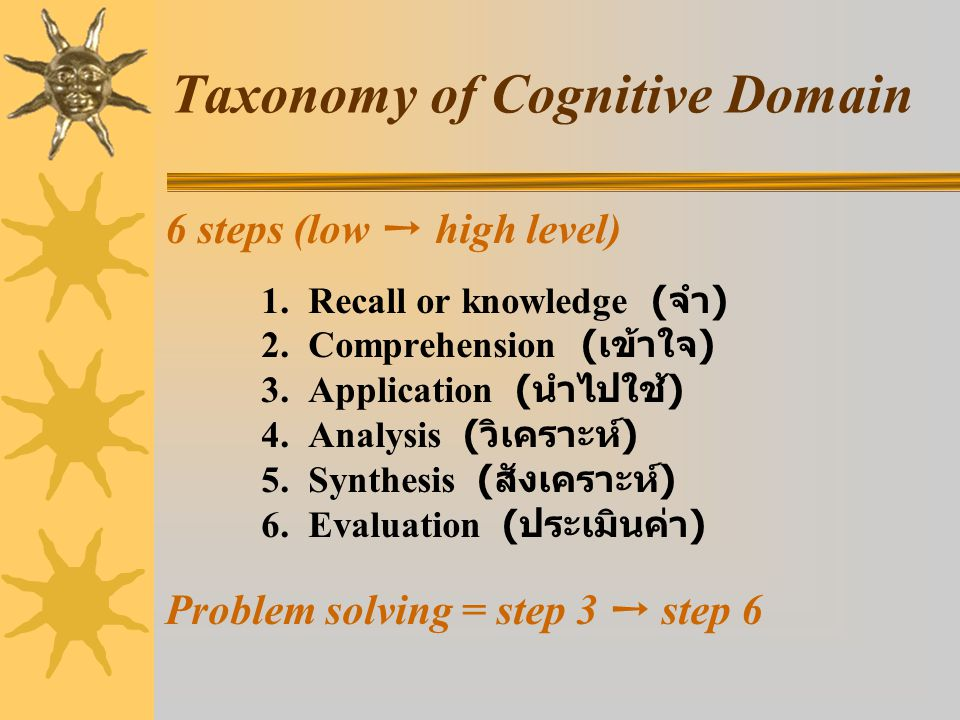 Taxonomy of Cognitive Domain