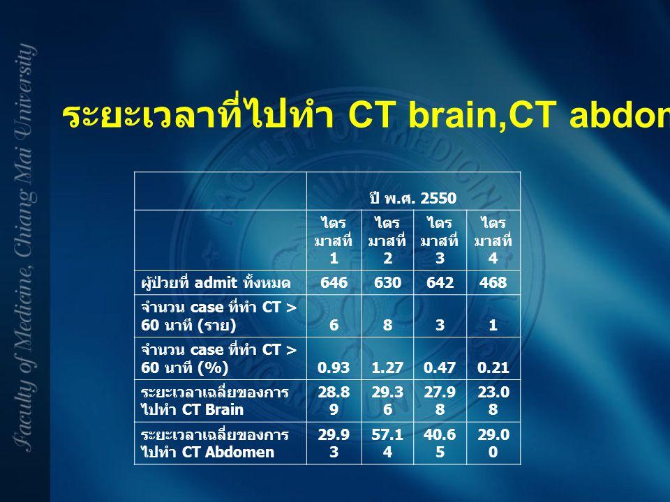 ระยะเวลาที่ไปทำ CT brain,CT abdomen นานกว่า 60 นาที