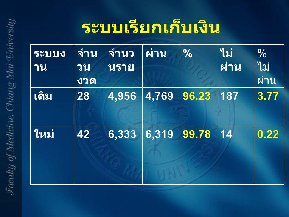 ระบบเรียกเก็บเงิน 0.22 14 99.78 6,319 6,333 42 ใหม่ 3.77 187 96.23