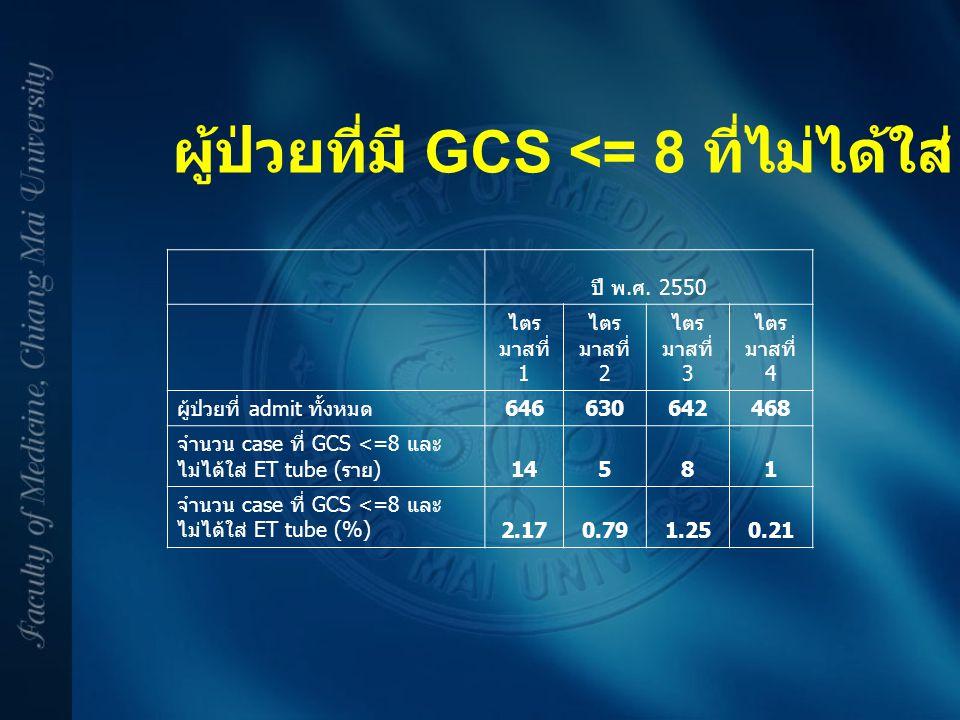 ผู้ป่วยที่มี GCS <= 8 ที่ไม่ได้ใส่ ET Tube