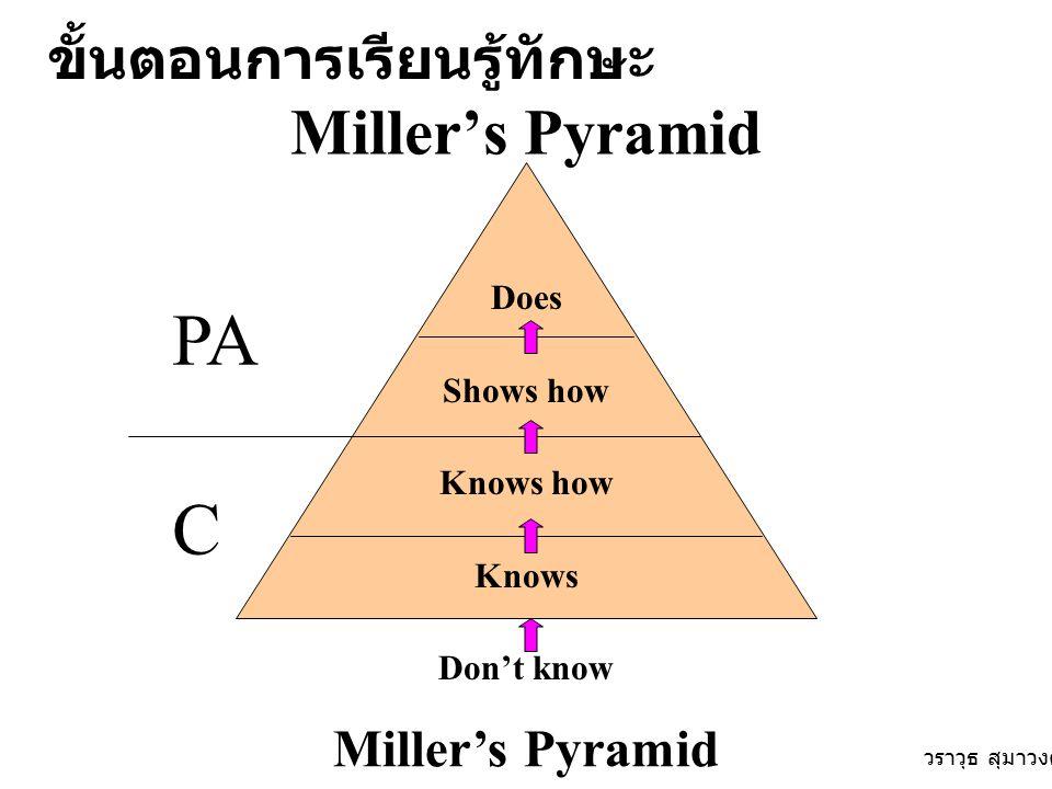 PA C Miller's Pyramid ขั้นตอนการเรียนรู้ทักษะ Miller's Pyramid Does