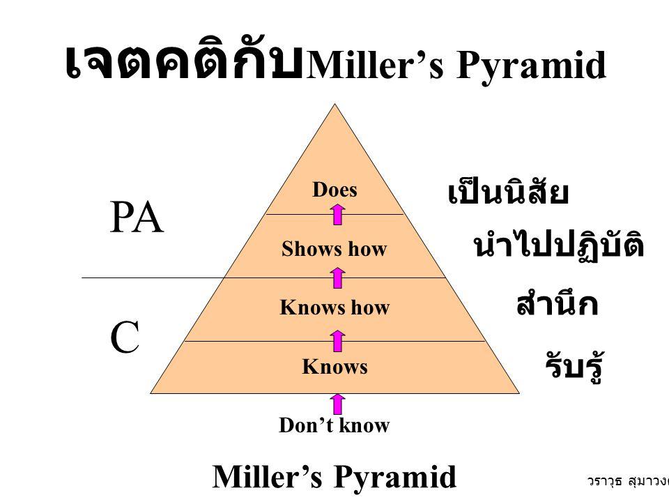 เจตคติกับMiller's Pyramid
