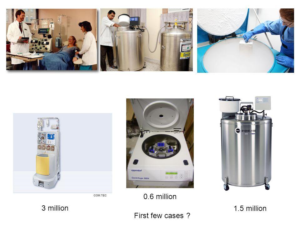 0.6 million 3 million 1.5 million First few cases