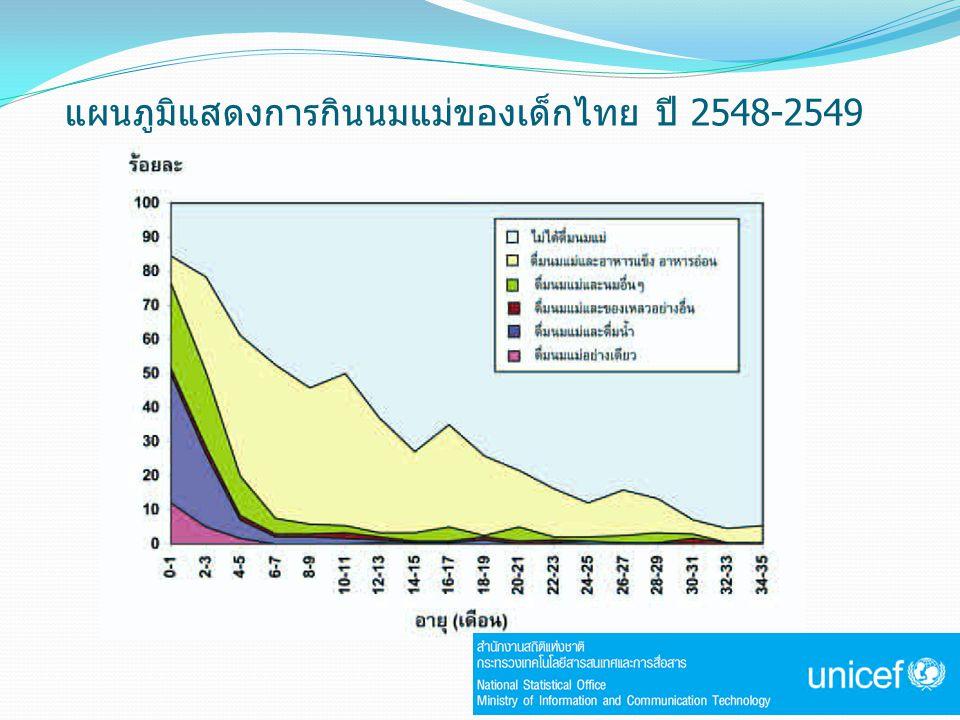 แผนภูมิแสดงการกินนมแม่ของเด็กไทย ปี 2548-2549