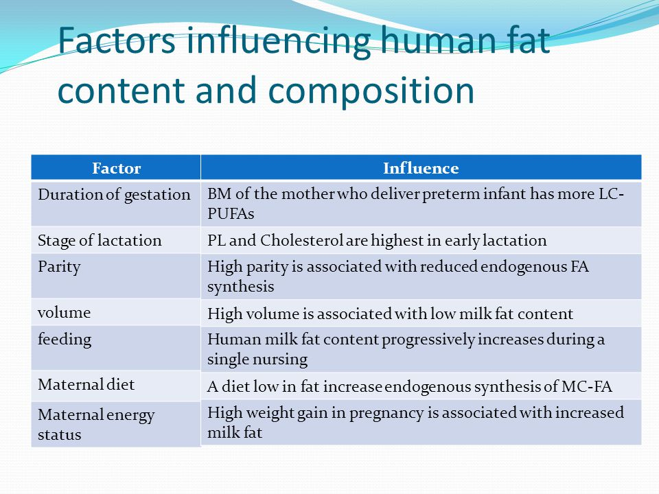 Factors influencing human fat content and composition