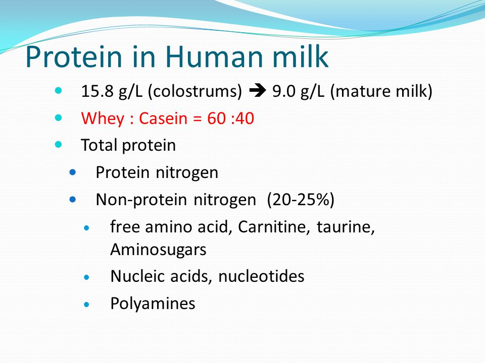 Protein in Human milk 15.8 g/L (colostrums)  9.0 g/L (mature milk)