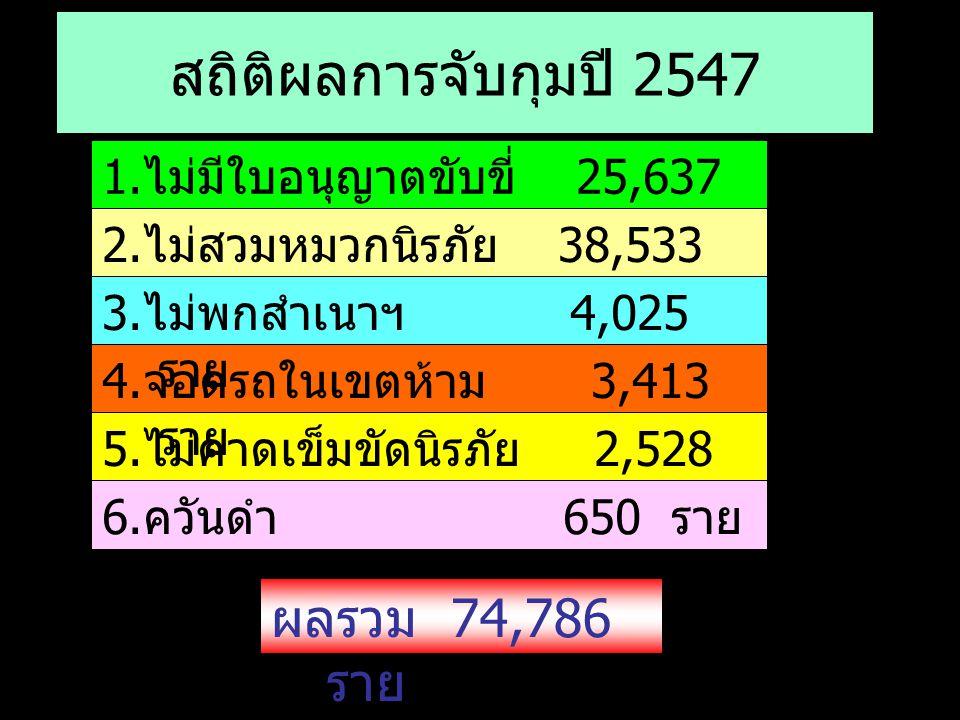 สถิติผลการจับกุมปี 2547 ผลรวม 74,786 ราย