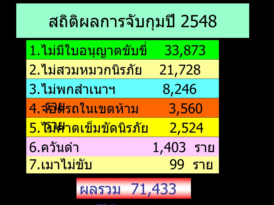 สถิติผลการจับกุมปี 2548 ผลรวม 71,433 ราย