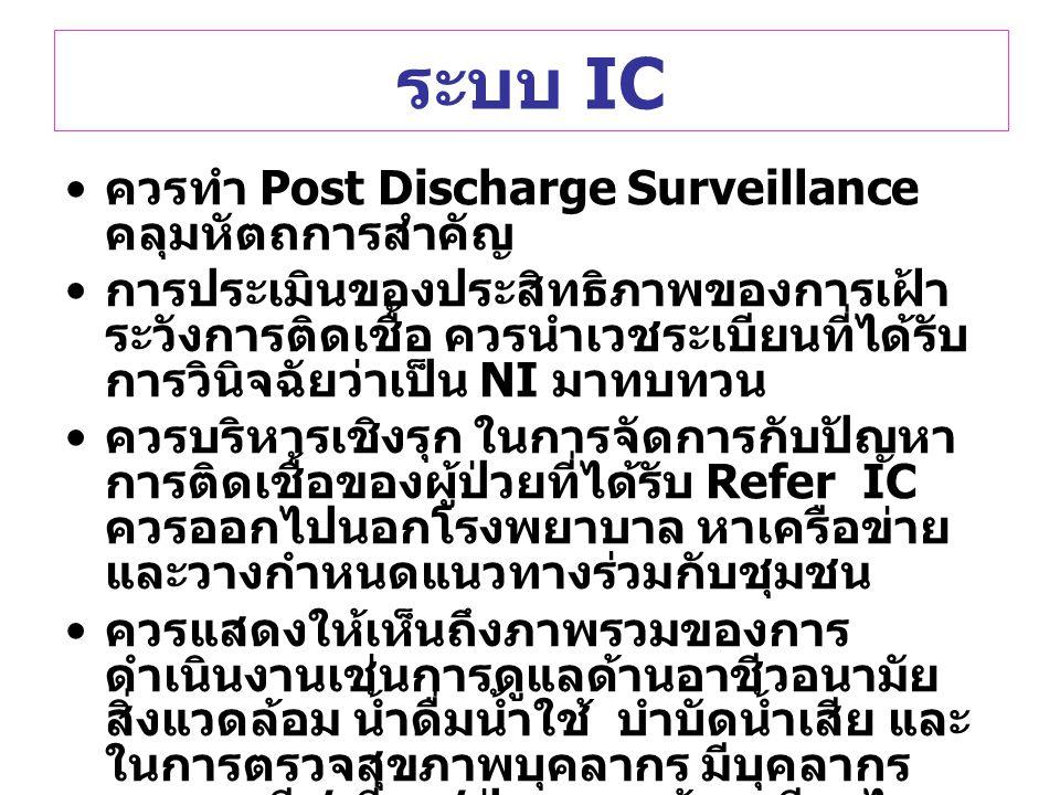 ระบบ IC ควรทำ Post Discharge Surveillance คลุมหัตถการสำคัญ