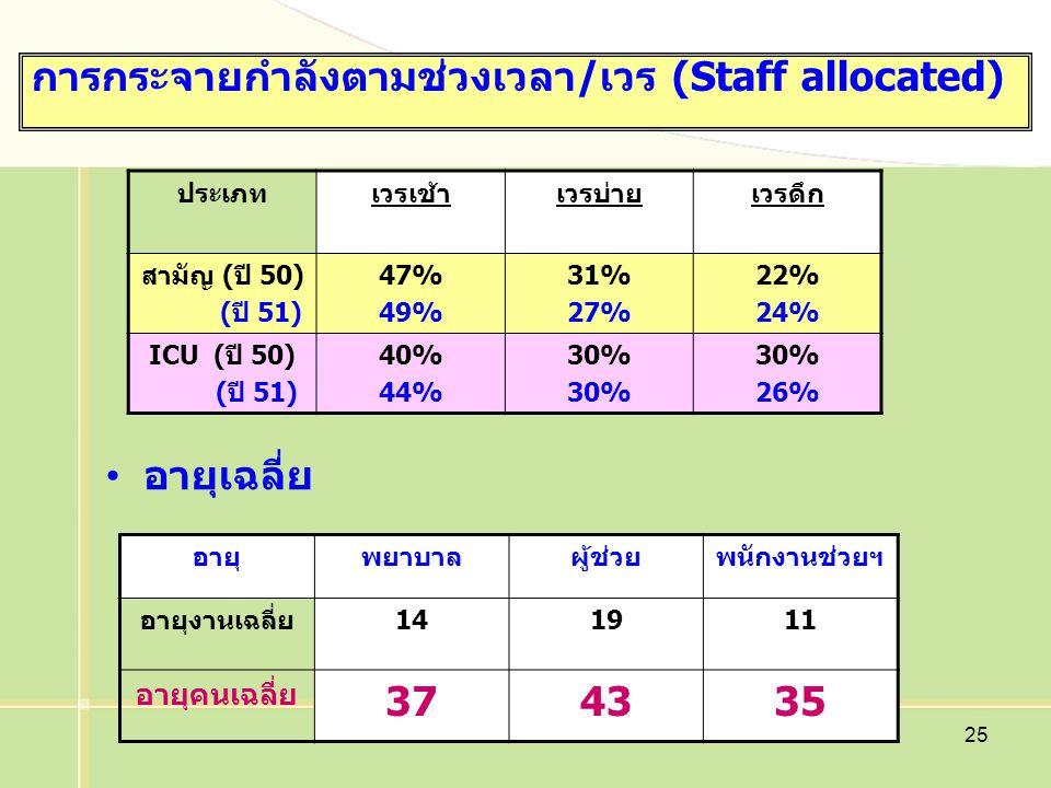 การกระจายกำลังตามช่วงเวลา/เวร (Staff allocated)