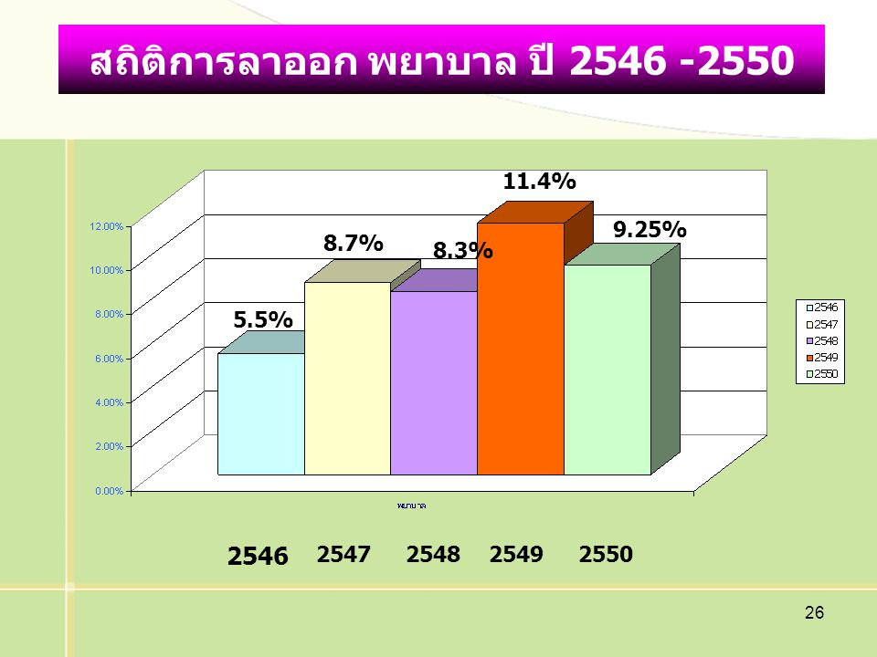 สถิติการลาออก พยาบาล ปี 2546 -2550