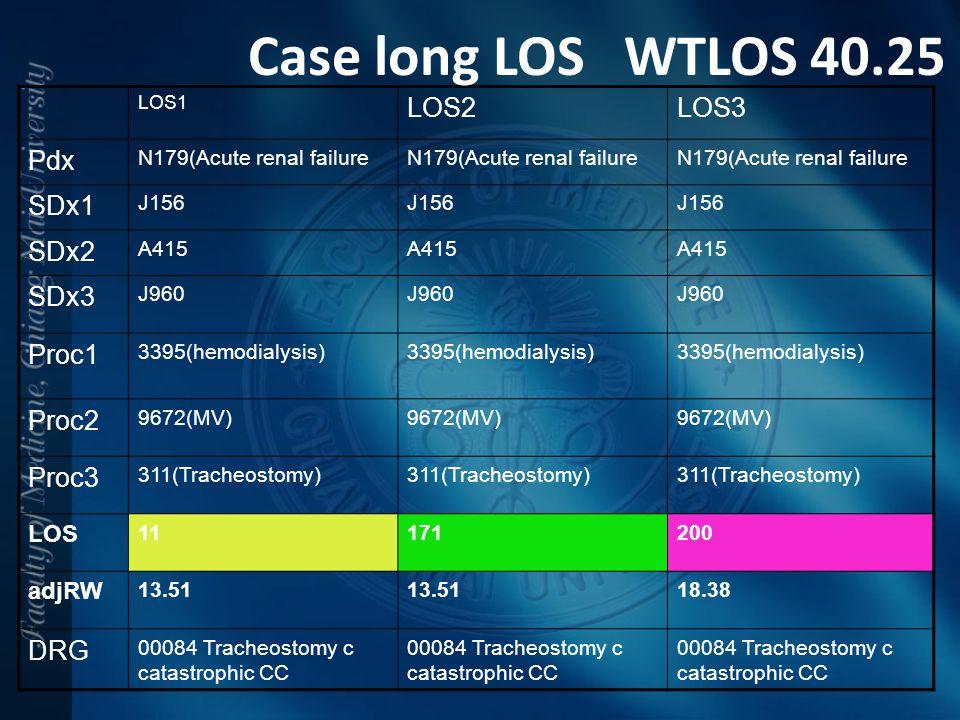 Case long LOS WTLOS 40.25 LOS2 LOS3 Pdx SDx1 SDx2 SDx3 Proc1 Proc2