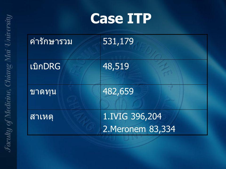 Case ITP ค่ารักษารวม 531,179 เบิกDRG 48,519 ขาดทุน 482,659 สาเหตุ