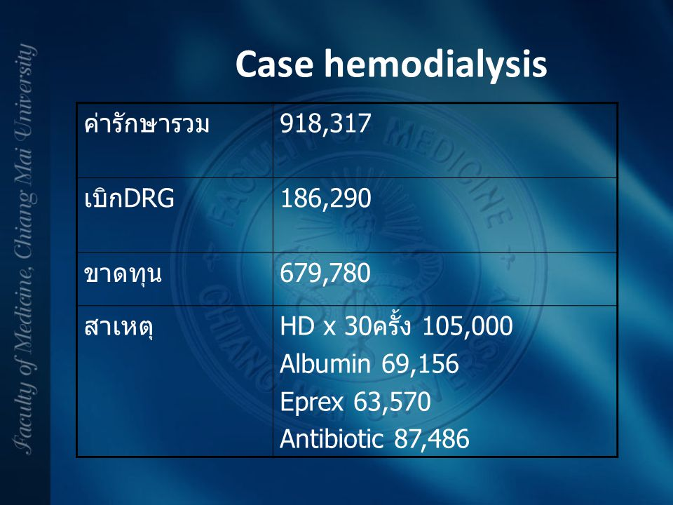 Case hemodialysis ค่ารักษารวม 918,317 เบิกDRG 186,290 ขาดทุน 679,780